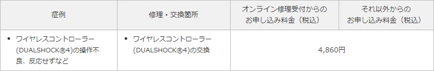 PS4 アフターサービス料金